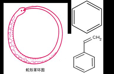 凯库勒发现碳原子和氢原子在眼前飞